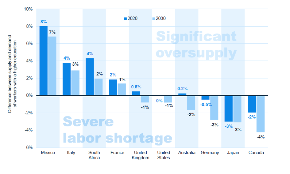 Difference between supply and demand of workers with higher education